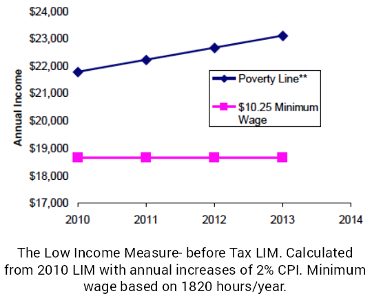 low income measure graph minimum wage 2013