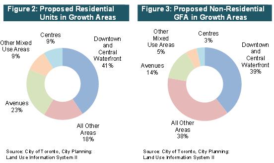 How Does the City Grow? – September 2013 bulletin.