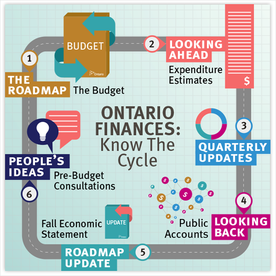 Ontario's Financial Cycle
