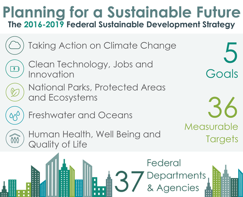 Planning for a Sustainable Future. The draft 2016-2019 Federal Sustainable Development Strategy includes 5 goals, 36 measurable targets, and 37 federal departments and agencies. The 5 goals are: Taking action on climate change; Clean technology, jobs and innovation; National parks, protected areas and ecosystems; Freshwater and oceans; Human health, well being and quality of life.